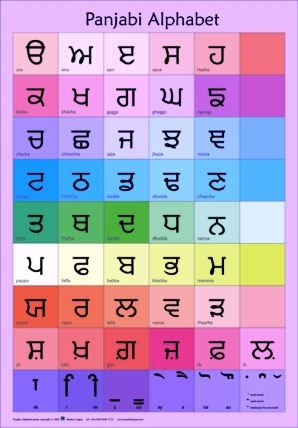Learn kurdish alphabet